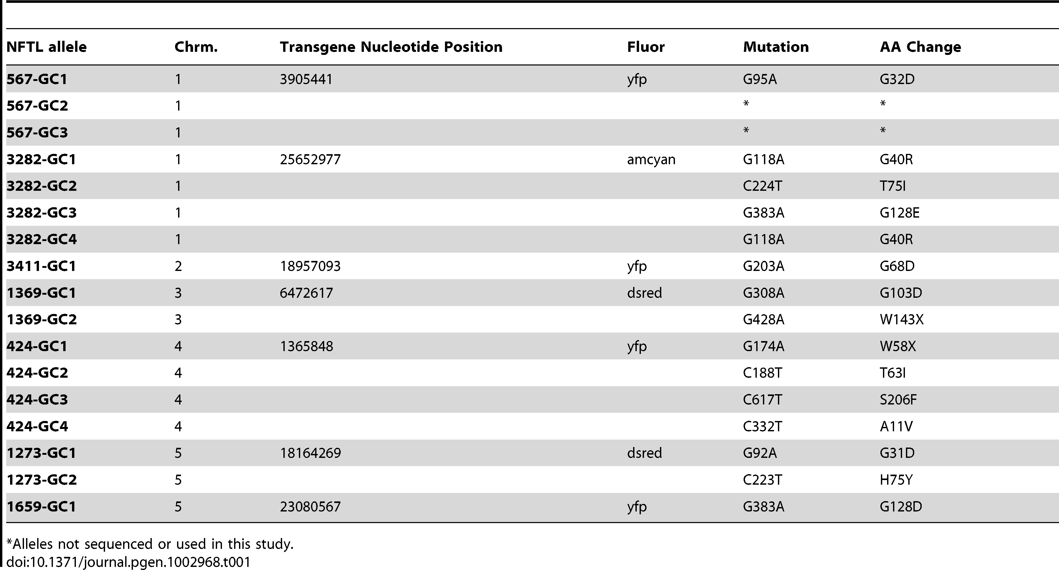 Non-fluorescent tagged line (NFTL) alleles.