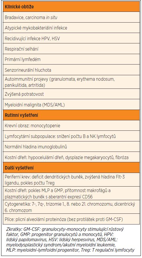 Přehled charakteristických znaků vyskytujících se u pacientů s GATA-2 deficitem. Adaptováno z práce Bigley et al. [7] s pomocí údajů z dalších publikací [4–6, 8–12].