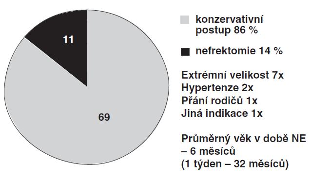 Indikace k nefrektomii MCDK v 11 případech (14 %).