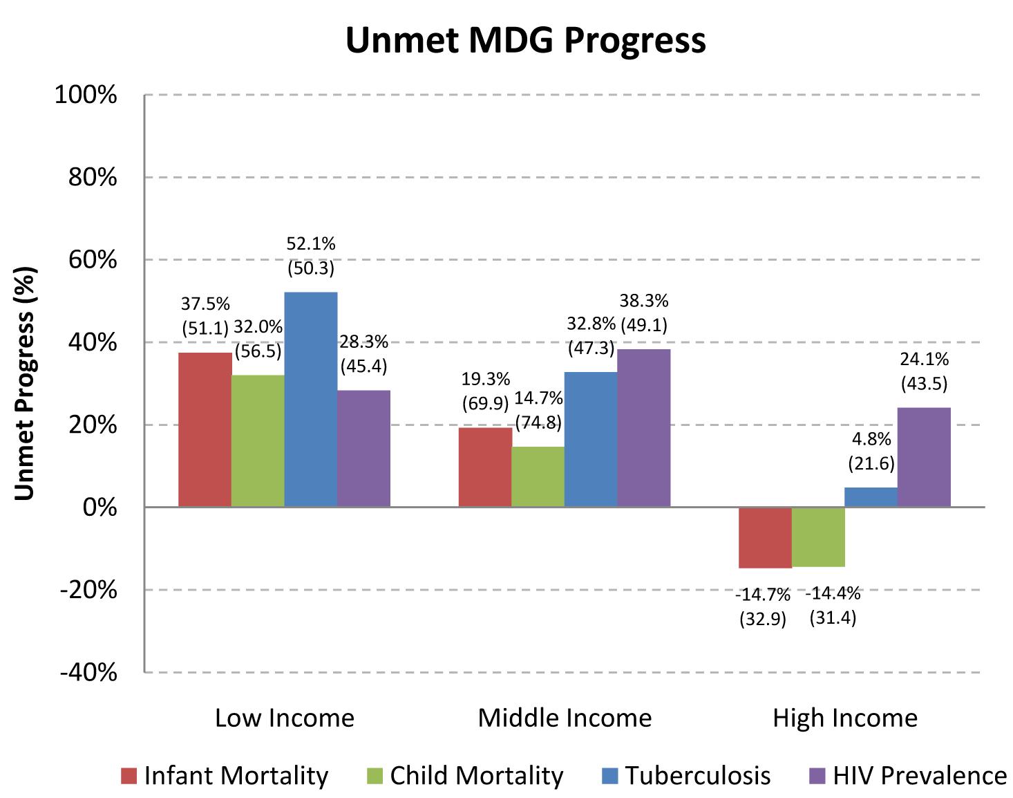 Unmet progress towards Millennium Development Goals, by income group.