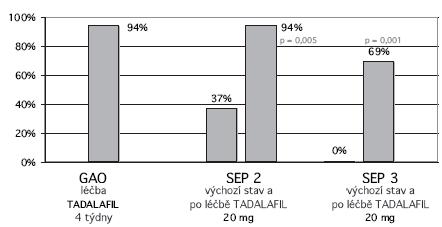 Efekt léčby Graph 2. Treatment effects GAO  Global Assesment Question SEP 2  Sexual Encounter Profile Q2 SEP 3  Sexual Encounter Profile Q3