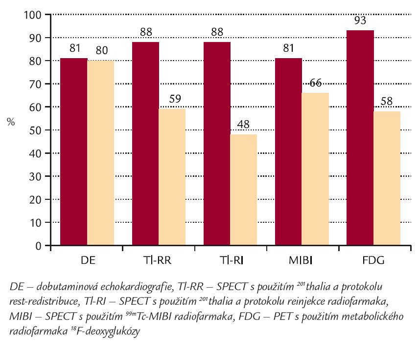 Srovnání senzitivity a specificity (%) nejčastěji používaných zobrazovacích metod v diagnostice viability myokardu (predikce zotavení regionální funkce ischemického segmentu po provedení revaskularizace). Volně podle [7].