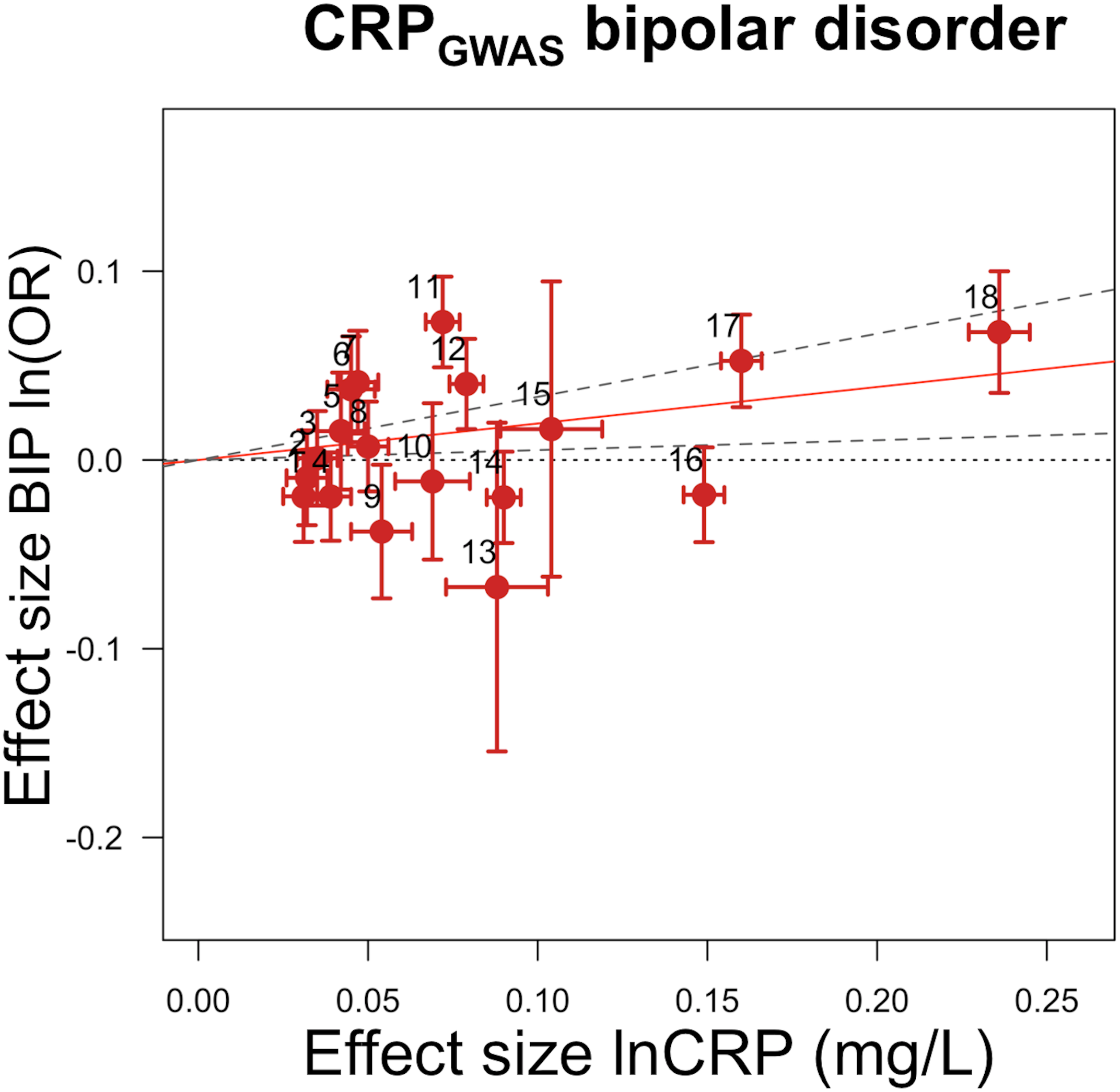 Genetic risk score GRS<sub><i>GWAS</i></sub> for bipolar disorder.