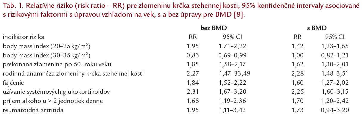 Index fajčenie