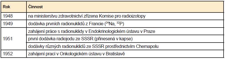 Chronologický přehled počátečních činností v oblasti NM, prvních přístrojů vyrobených nebo dovezených pro nukleární medicínu v ČSR resp. v ČR. Přístroje uvedené v přehledu byly jako jedny z prvních užívány v NM v Československu. Tučně jsou uvedeny přístroje z dovozu.