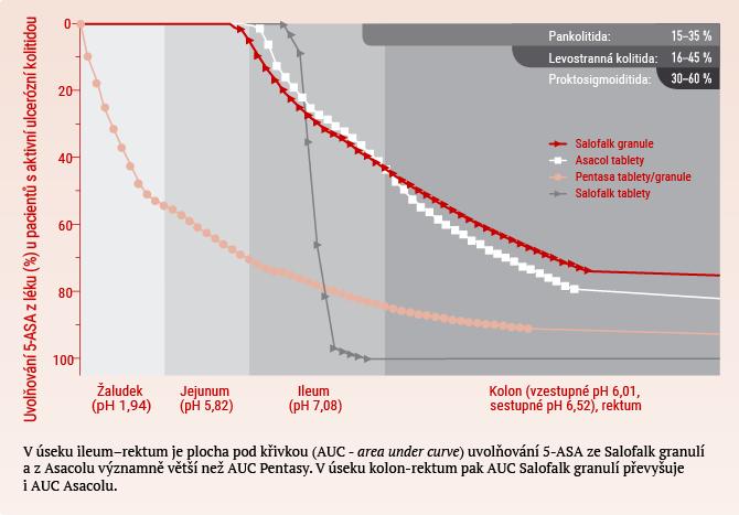 Uvolňování 5-ASA z léku (%) u pacientů s akutní ulcerózní kolitidou