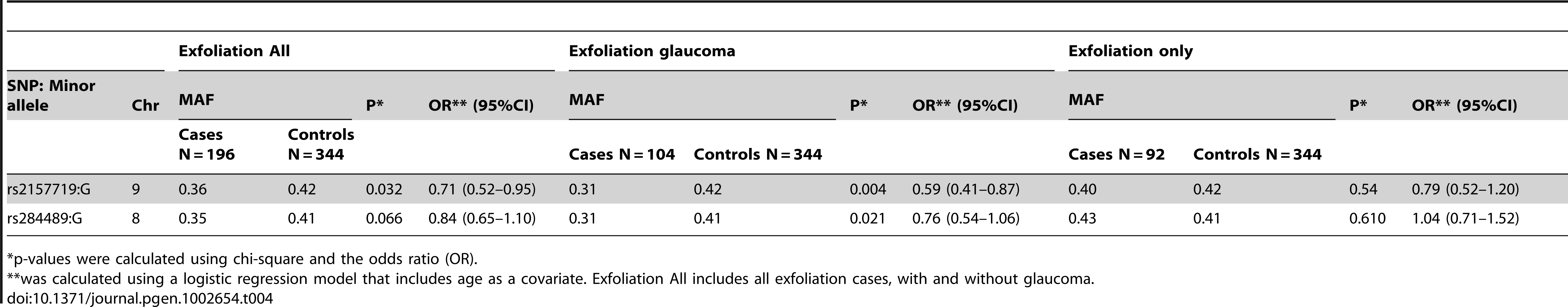 Association results for exfoliation glaucoma and 9p21 and 8q22 SNPs.
