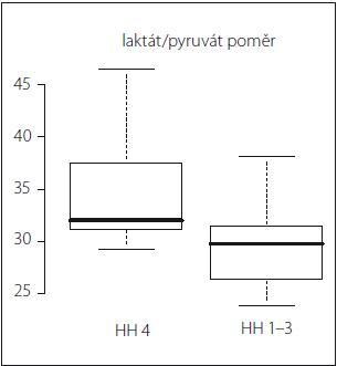 Graf 2a) Vztah Hunt-Hess vs. laktát/pyruvát poměr. Statisticky významný rozdíl v hodnotách laktát/pyruvát poměru v iniciálních 24 hod monitorace u pacientů Hunt-Hess 1–3 (HH 1–3) a Hunt-Hess 4 (HH 4) (p = 0,04).