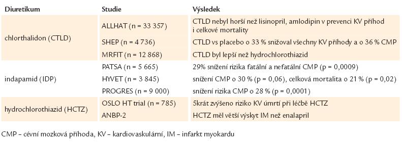 Hlavní výsledky vybraných studií s diuretiky u hypertenze.