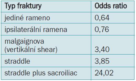 Odds ratio poranění uretry s různými druhy fraktury pánve.