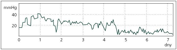 Ukázka typického průběhu PbtO<sub>2</sub> u pacienta se špatným léčebným výsledkem. Charakteristický je rychlý pokles PbtO<sub>2</sub> z víceméně normálních hodnot do hodnot jasně patologických.