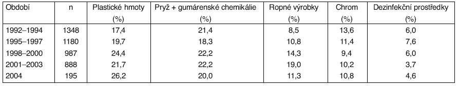 Podíl nejvýznamnějších skupin profesionálních alergenů v ČR v období 1992–2004 – vývojové trendy