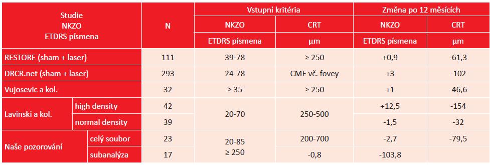 Srovnání výsledků studií a publikovaných prací o laserové léčbě DME s našimi výsledky
