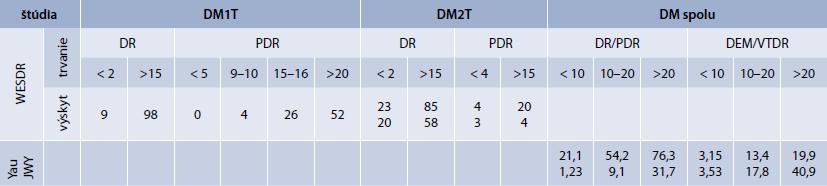 Priemerný výskyt DR v literatúre podľa trvania DM (%)