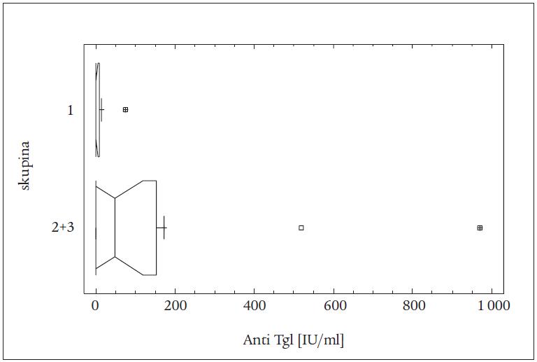 Rozdíly v hladinách anti Tgl mezi spojenými skupinami 2 + 3 a skupinou 1 u pacientů léčených TTE (vrubový krabicový graf).