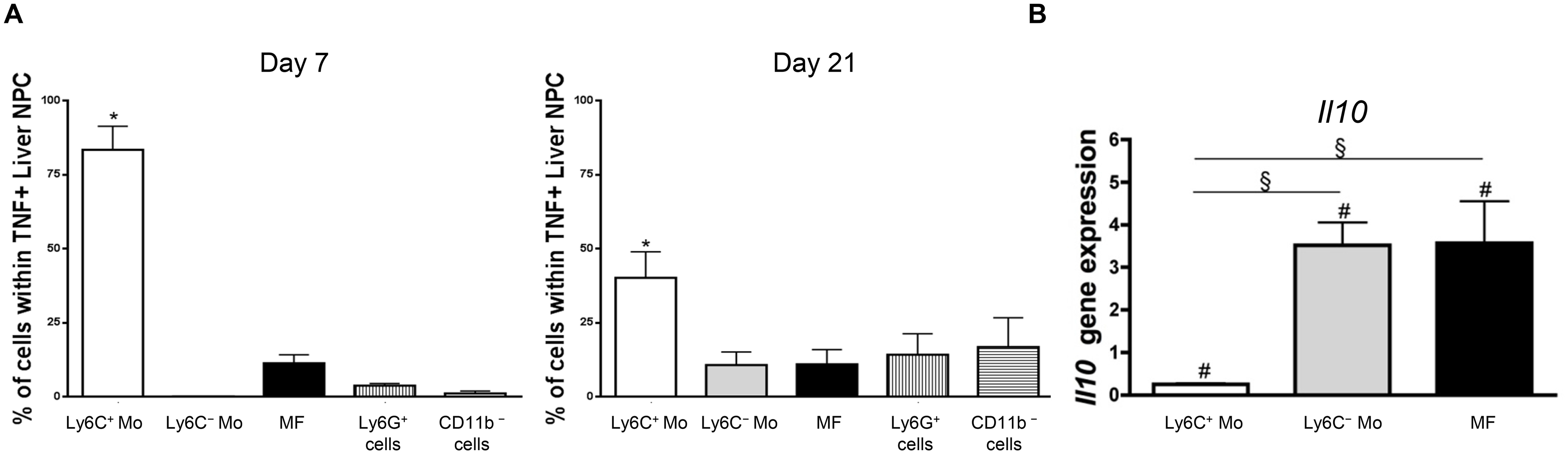 Ly6C<sup>+</sup> monocytes are the main producers of TNF while Ly6C<sup>-</sup> monocytes and macrophages are the major source of IL-10 in <i>T</i>. <i>congolense</i>-infected mice.