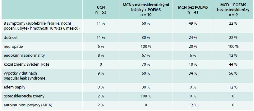 Klinické nálezy popsané v souboru 113 pacientů s Castlemanovou chorobou na Mayo Clinic (dle [34])