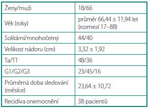 Soubor pacientů Table 1. Patients' characteristic