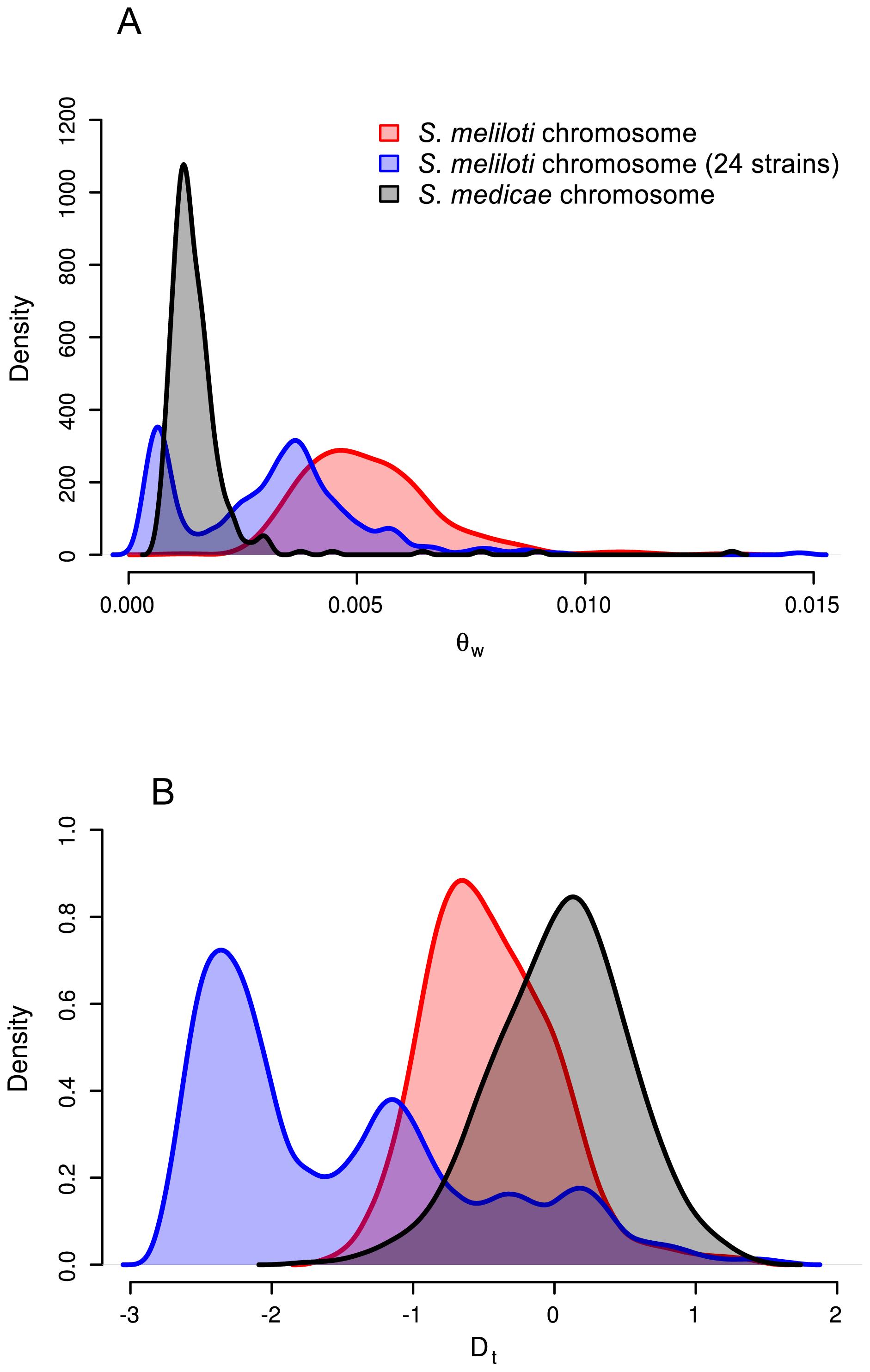 Distributions of chromosomal nucleotide diversity statistics.
