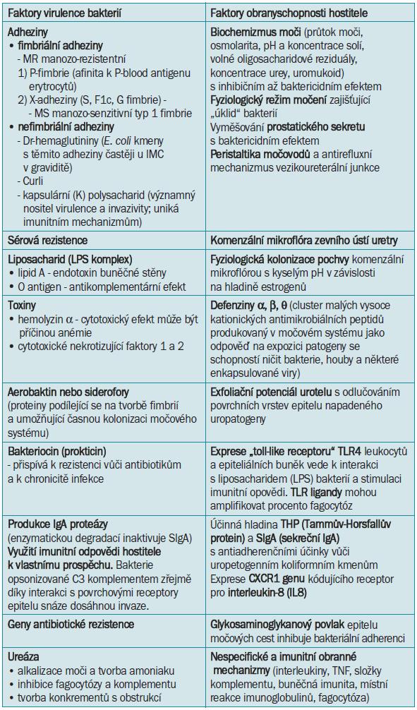 Přehled faktorů virulence mikroorganizmů a obranyschopnosti hostitele [6,10,21,28,29,60,112].