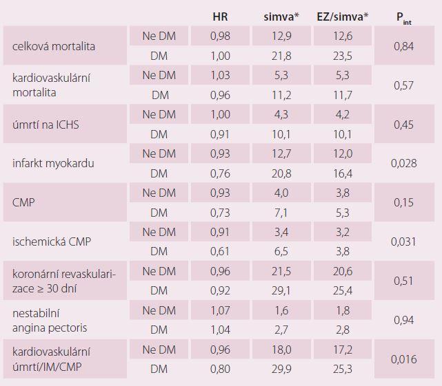 Jednotlivé kardiovaskulární cíle ve studii IMPROVE-IT u diabetiků.