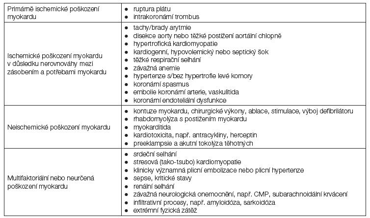Přehled příčin vzestupu hladiny srdečních troponinů [32].