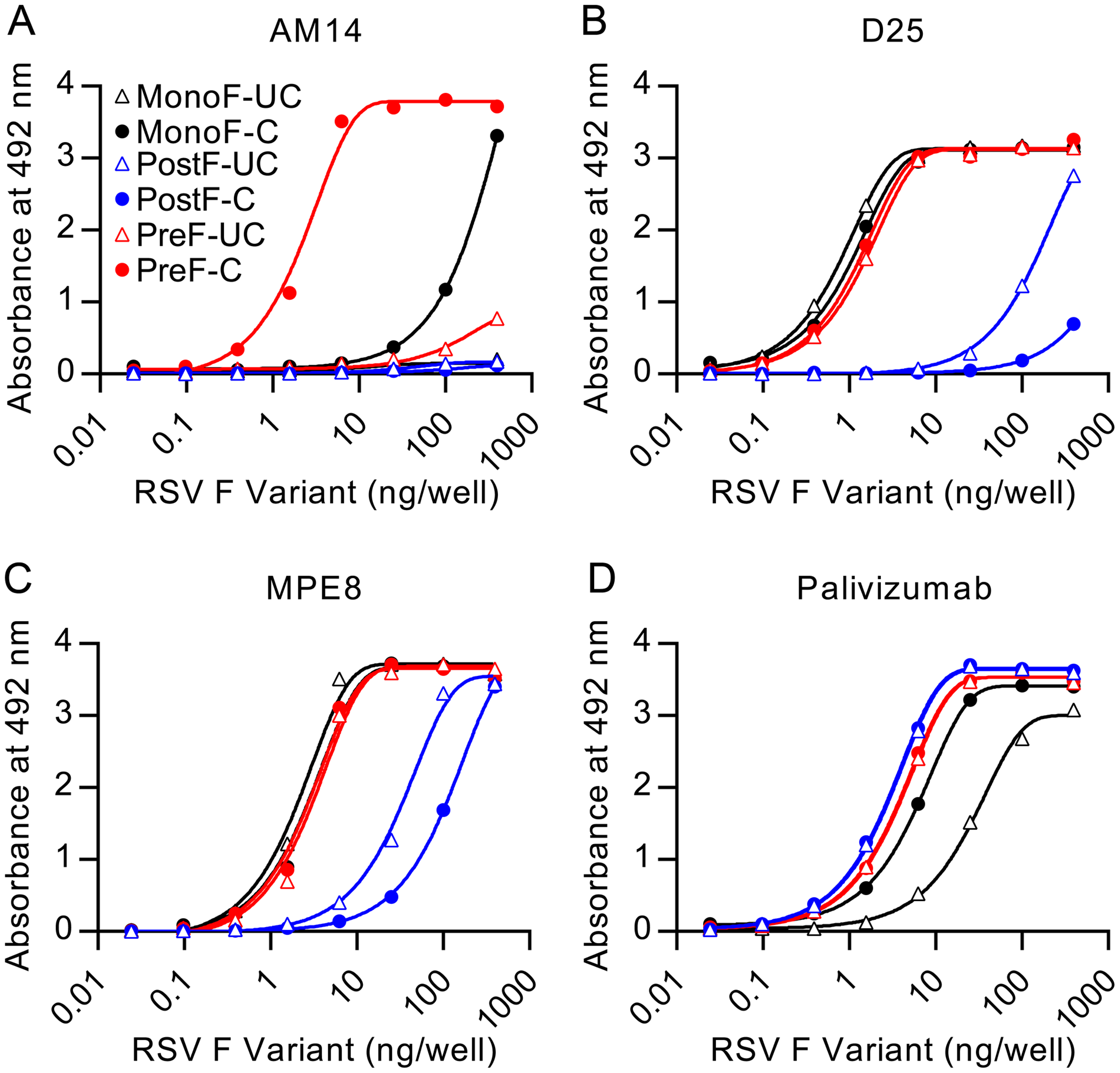 AM14 is specific for cleaved, trimeric RSV F.