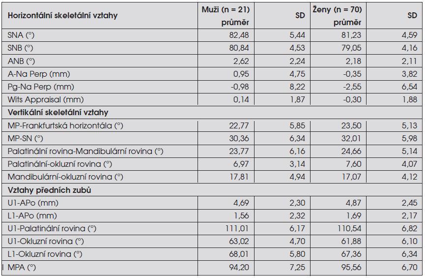 Výsledky měření pro obě pohlaví – srovnání