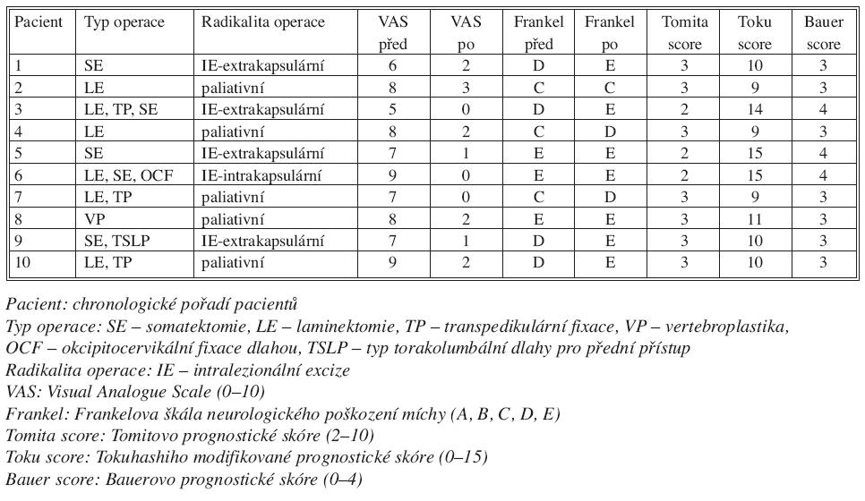 Typy operací Tab. 2. Types of procedures