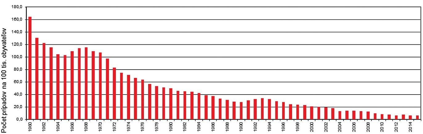 Notifikácia TBC na Slovensku v rokoch 1960–2015.