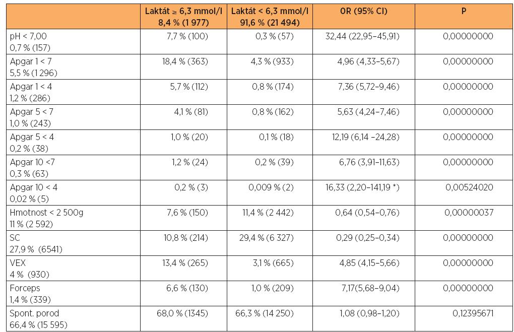 Vztah způsobu porodu a hodnocení novorozence k nadprahovým hodnotám laktátu