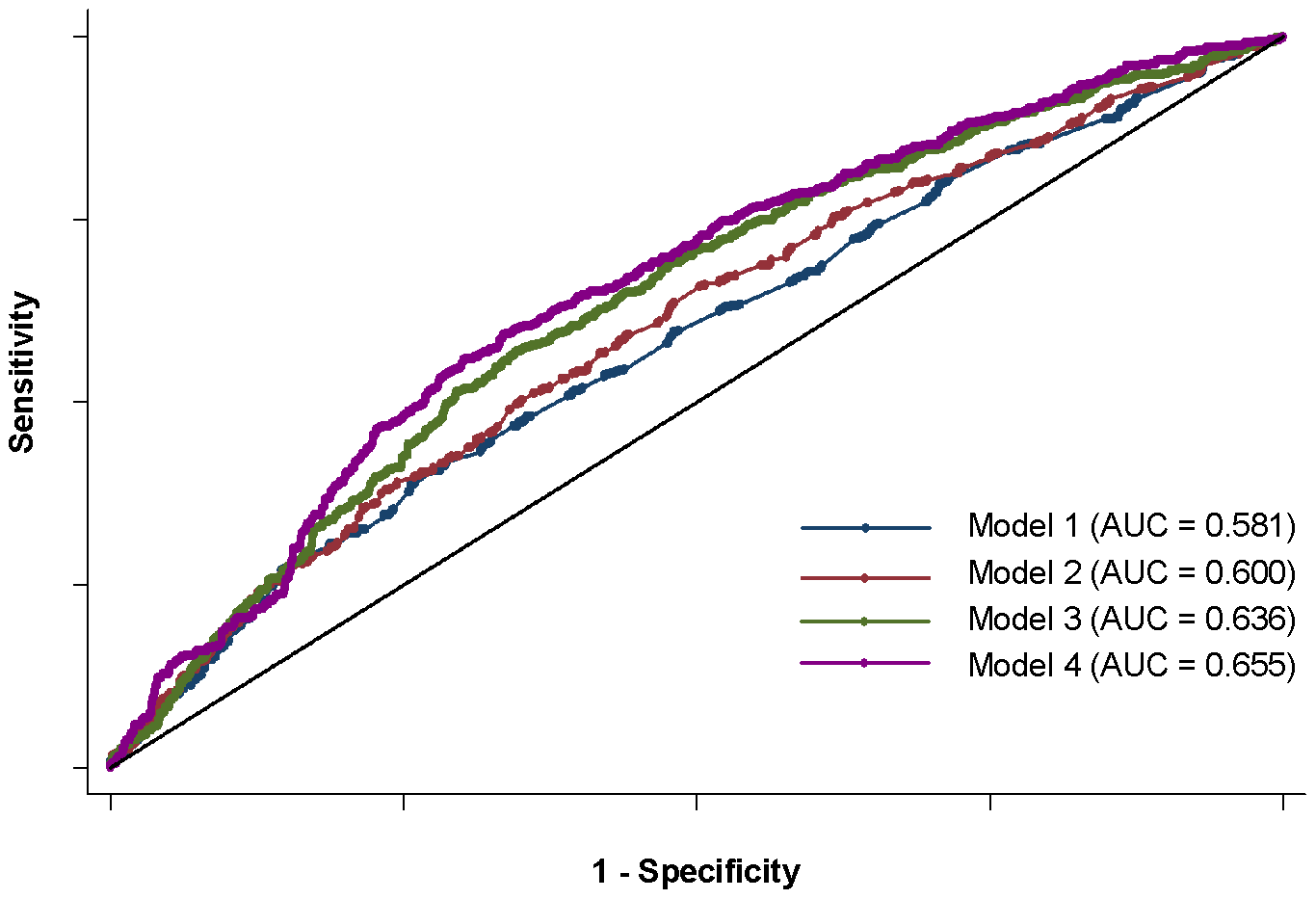 ROC curves for four anti–dsDNA models.