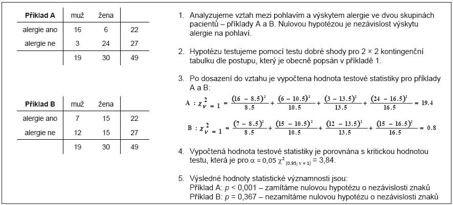 Příklad 3. Ukázka výpočtu testu nezávislosti dvou znaků v 2 × 2 kontingenční tabulce.