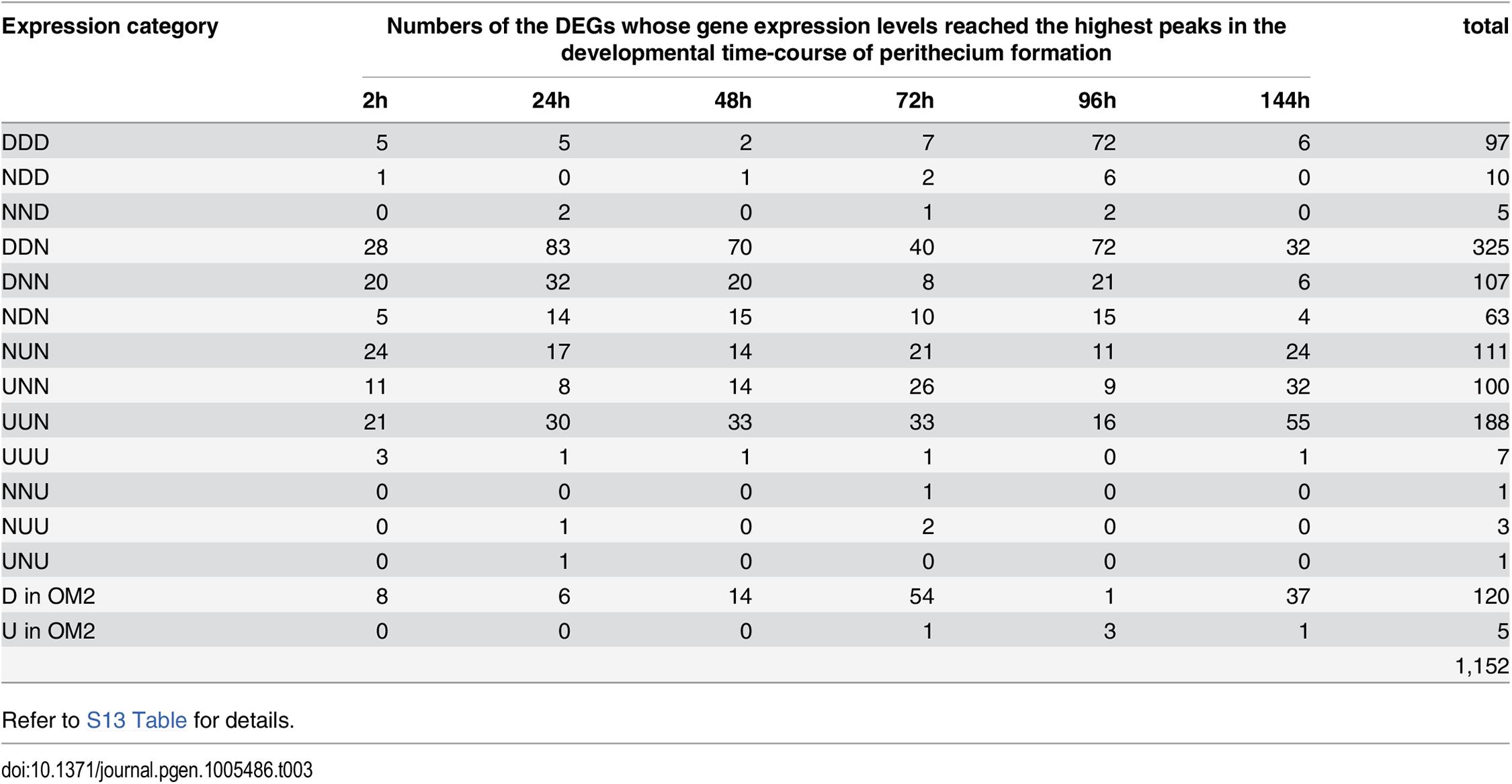 DEGs overlapped with the transcriptomics data during sexual developmental processes, generated by Sikhakolli et al [<em class=&quot;ref&quot;>23</em>].