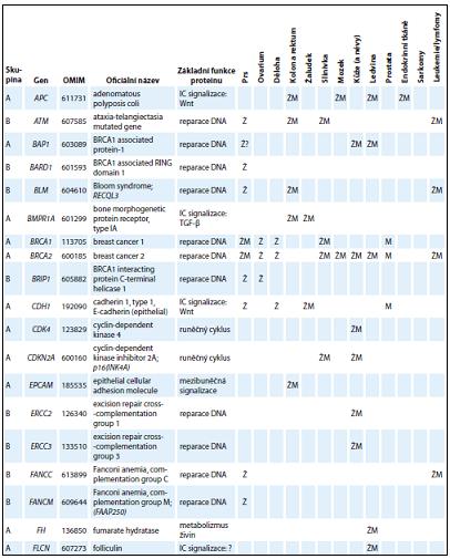 Přehled základních charakteristik 54 genů zařazených do skupiny A nebo B  s charakterizací funkcí kódovaných proteinů a asociací nádorových onemocnění v příslušných lokalizacích spojených s nosičstvím dědičných patogenních variant.