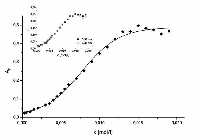 Fig. 3. A<sub>T</sub> vs. concentration of (K 1902) in 0.3 mol/l methanol solution profile for pyrene(0.2 μmol/l) at t = 25 ºC. Inset: the pyrene plots of absorbances of two peaks (320 and 336 nm) A versus concentration of surfactant K 1902 in solvent systems
