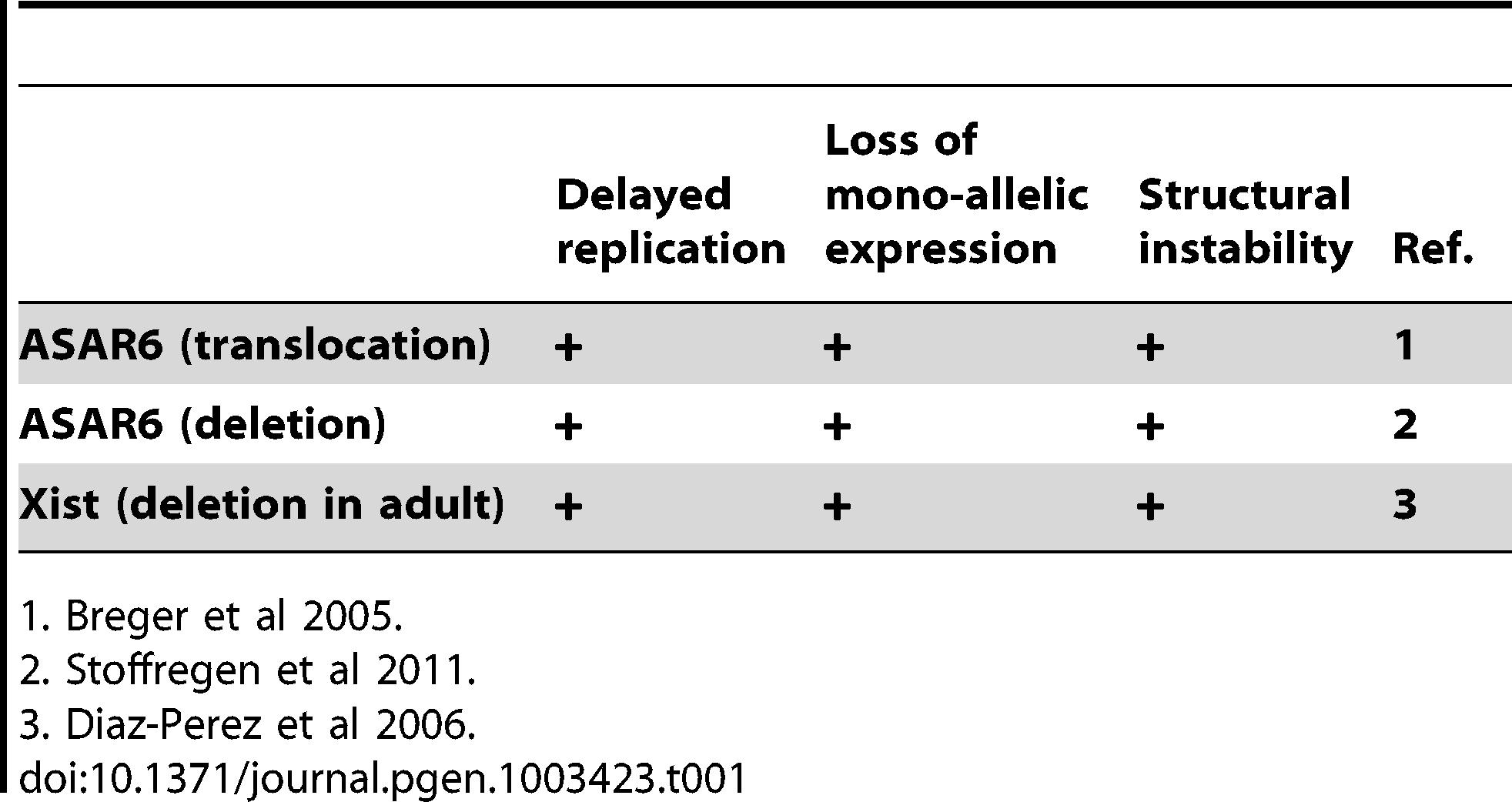 Phenotypes associated with gene disruption.