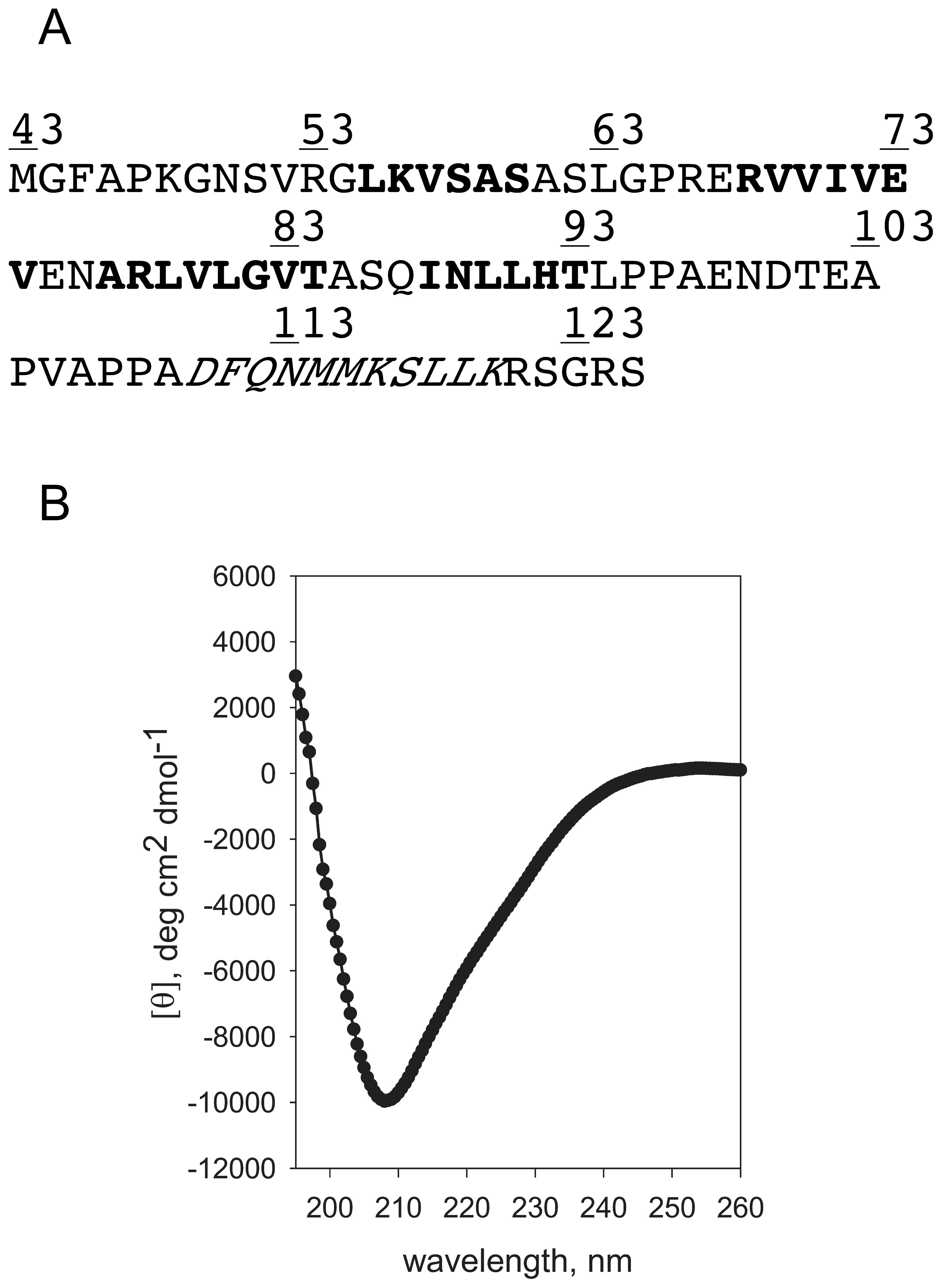 Circular Dichroism (CD) Spectroscopy analysis of the cytoplasmic domain of FliO.