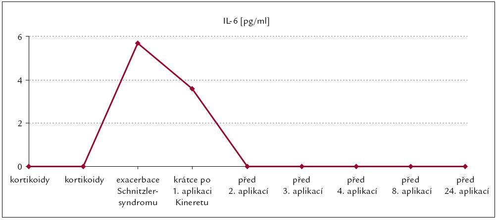 Průběh změn koncentrace interleukinu-6 podle tab. 3.