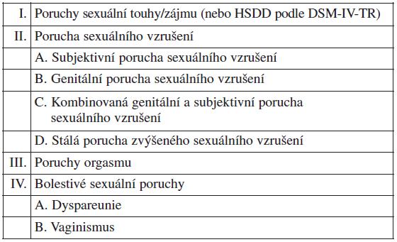Mezinárodní klasifikace FSD, 2<sup>nd</sup> International Consultation on Sexual Medicine (ICSM), 2004
