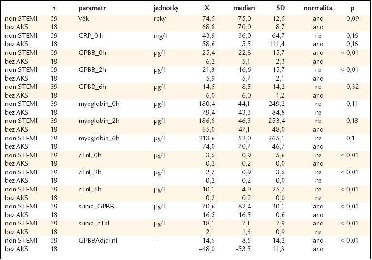 Základní statistická data, osoby s non-STEMI vs jedinci s nekoronárními obtížemi (Bez AKS).