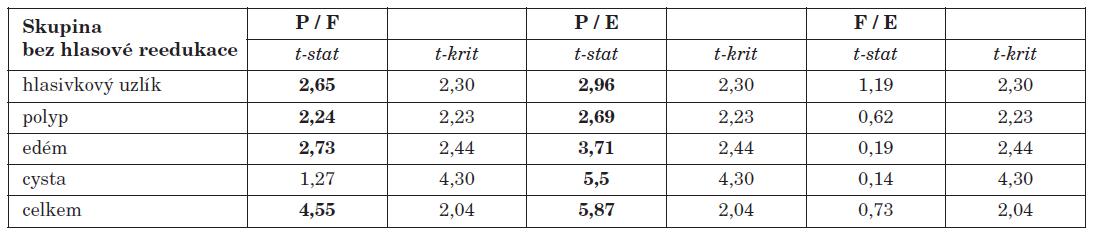 Hodnoty dvouvýběrového párového t-testu při vzájemném porovnávání jednotlivých částí dotazníku u operovaných pacientů bez reedukace hlasu.