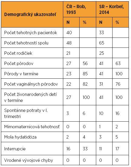 Fertilita pacientok po chemoterapii pre gestačnú trofoblastovú neopláziu v ČR a SR