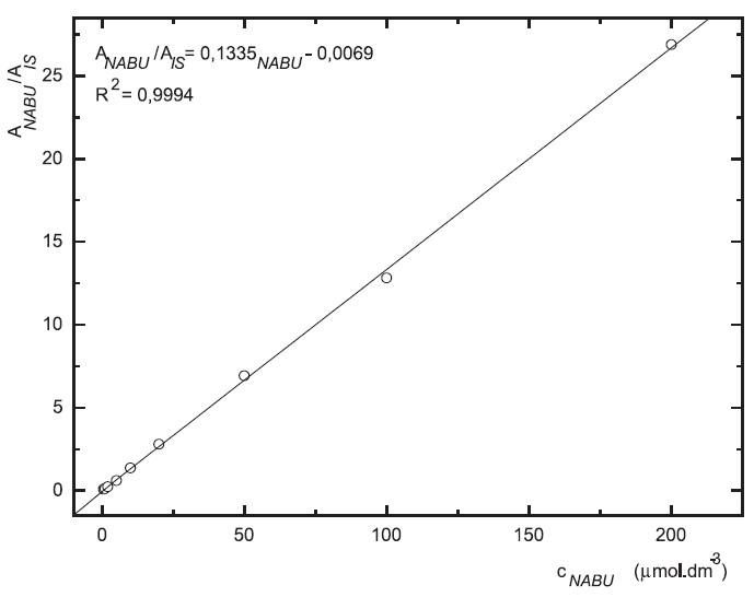 Závislost odezvy standardních roztoků 6-MNA na koncentraci (kolona Supelcosil LC-18 15 cm × 4,6 mm 5 μm; ACN : 0,1% TFA 50 : 50 0,3 ml.min-1; nástřik 30 μl, MS m/z 171, m/z 185)
