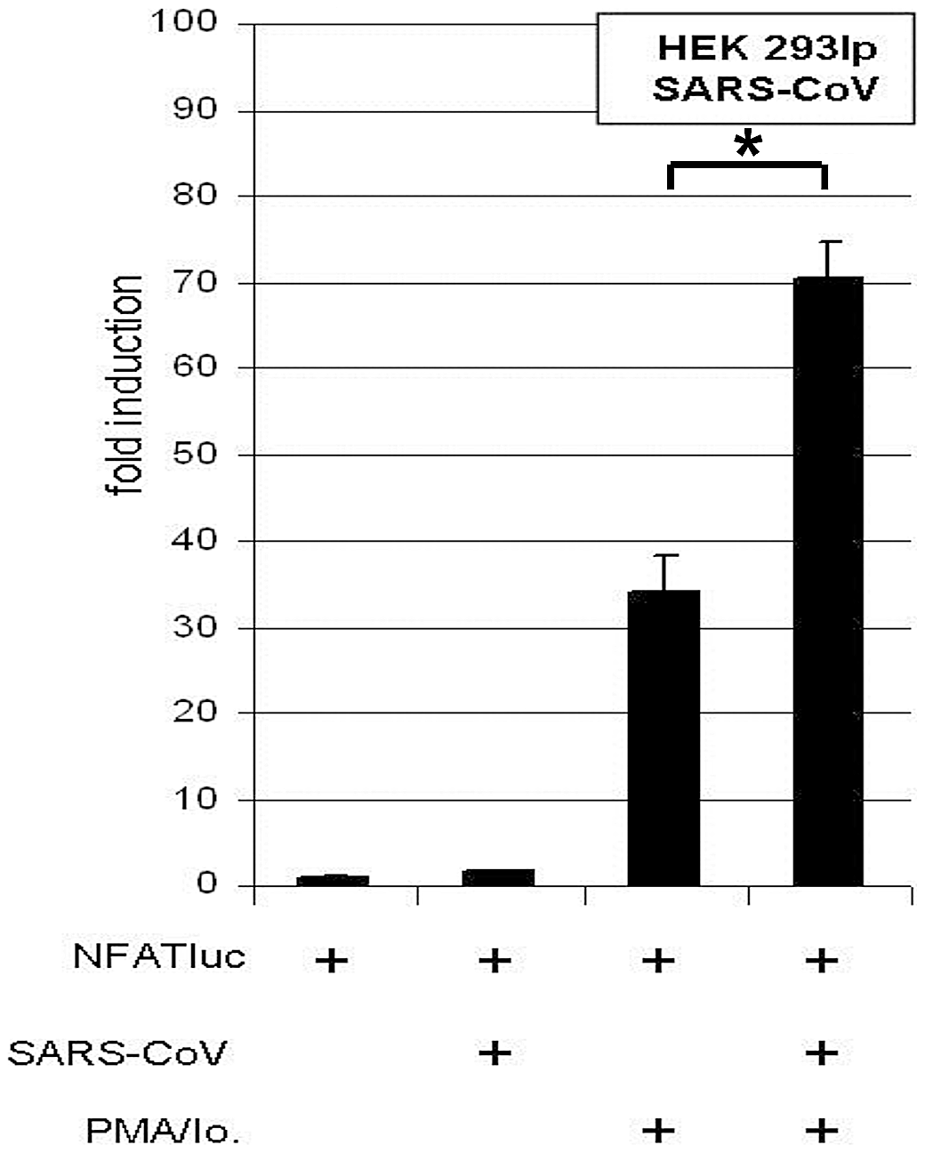 """SARS-CoV isolate """"Hongkong"""" induces NFAT-regulated gene expression."""