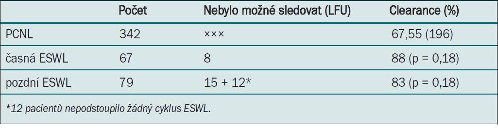 Pacienti, kteří po PCNL vyžadovali provedení ESWL.