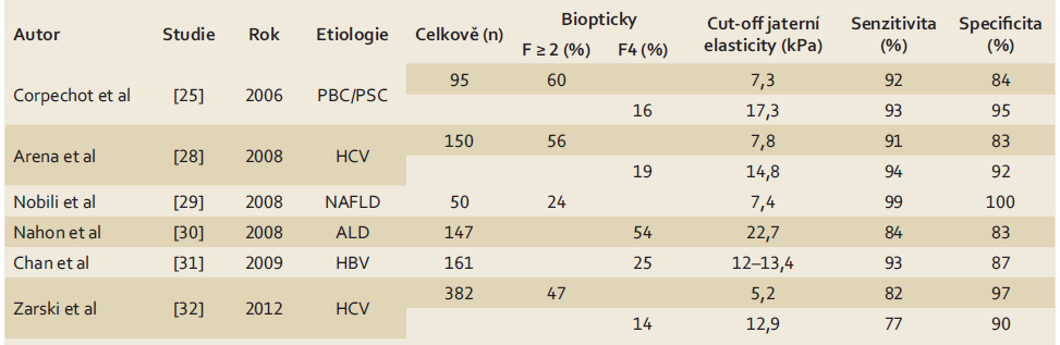 Senzitivita a specificita tranzientní elastografie pro významnou fibrózu a cirhózu dle [7]. Tab. 3. Sensitivity and specificity of transient elastography for significant fibrosis and cirrhosis according to [7].