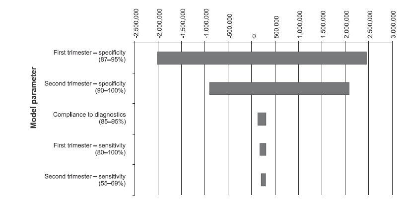 Figure 1. Torando diagram shows the incremental cost-effectiveness for first and second trimester screening. Assessing the uncertainty of costeffectiveness computations, incremental cost-effectiveness was estimated for first trimester sceening in OSCAR manner compared to second trimester screening. Cost for one additional Down syndrome case prevented using first trimester was estimated as 219 326 CZK. Largest uncertainity is associated with specificity of both screening strategie. Second trimester screening cous even be dominated with certain test specificity values (see negative values)