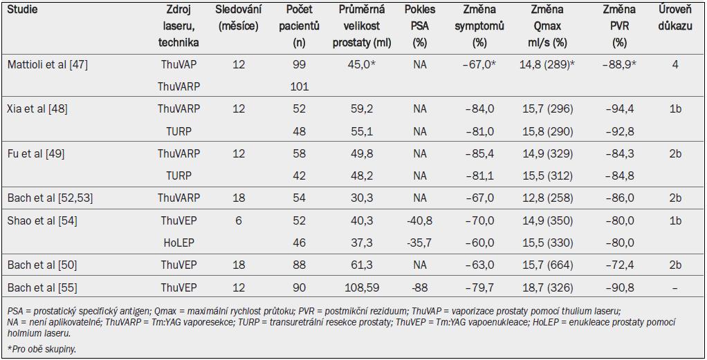 Výsledky ThuVAP, ThuVARP a ThuVEP s ohledem na zlepšení urodynamických parametrů.