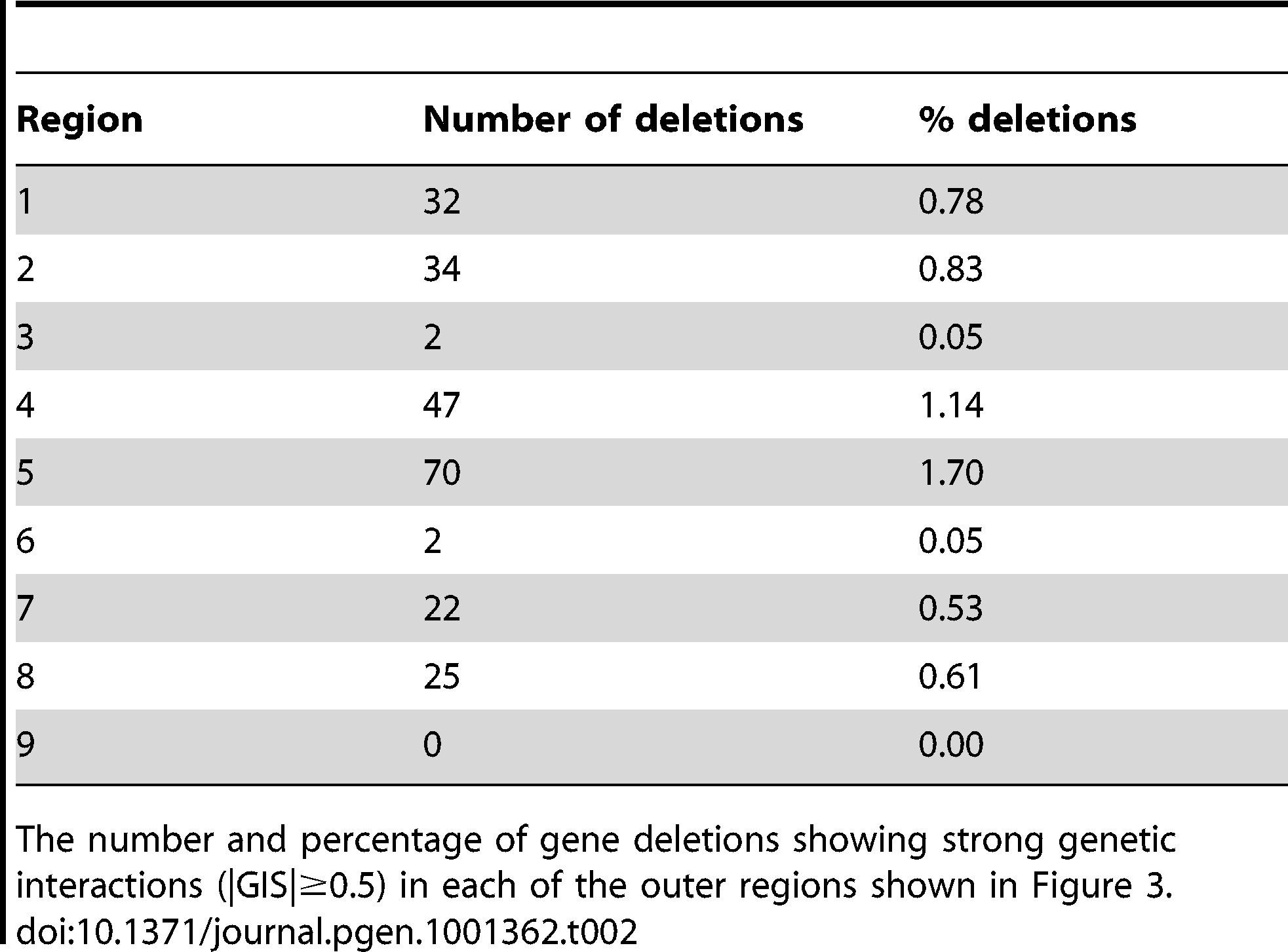 "Number and proportion of deletions in each of the nine regions shown in <em class=""ref"">Figure 3</em>."